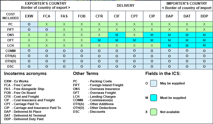 incoterms international trade and seller How to choose the best incoterm for your international sales all international  sales has two parties: buyer and seller, each with their own.